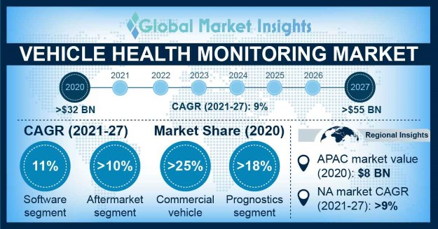 Vehicle Health Monitoring Market Overview