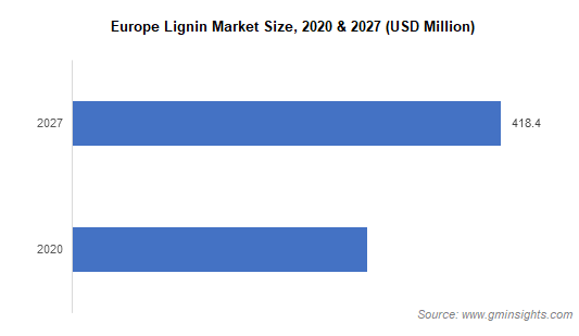 Europe Lignin Market