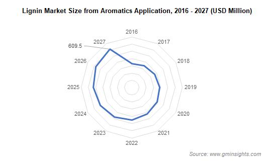 Lignin Market Size from Aromatics Application