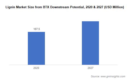 Lignin Market Size from BTX Downstream Potential