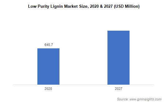 Low Purity Lignin Market