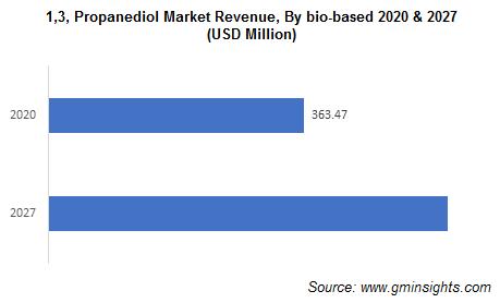 1,3-Propanediol Market by Bio based