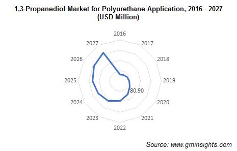 1,3-Propanediol Market by Polyurethane Application