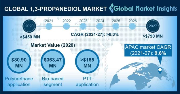 1,3-Propanediol Market Outlook