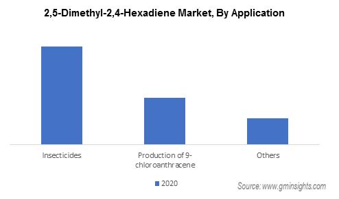2,5-Dimethyl-2,4-Hexadiene Market by Application