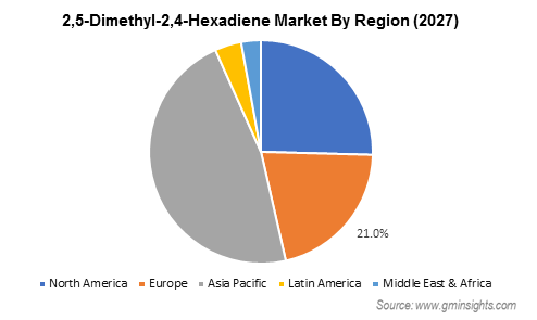 2,5-Dimethyl-2,4-Hexadiene Market by Region