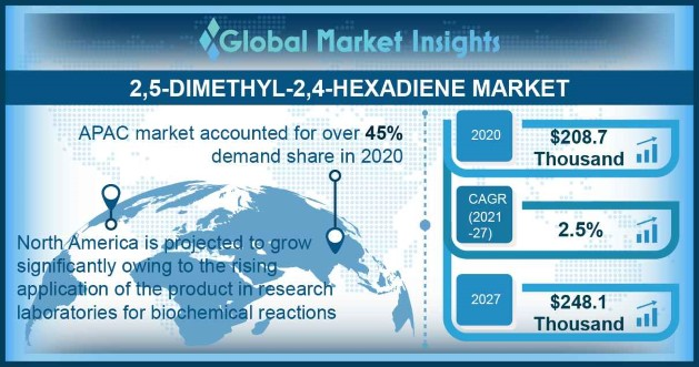 2,5-Dimethyl-2,4-Hexadiene Market Outlook