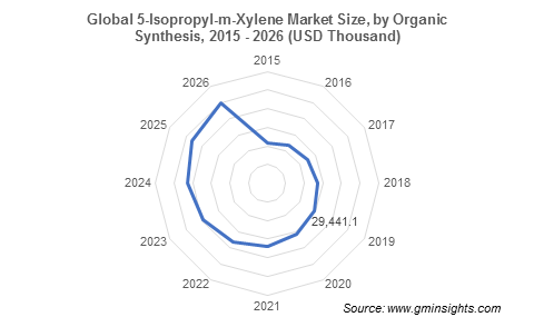 5-Isopropyl-m-Xylene Market by Organic Synthesis