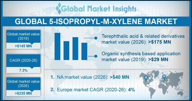 5-Isopropyl-m-Xylene Market Outlook