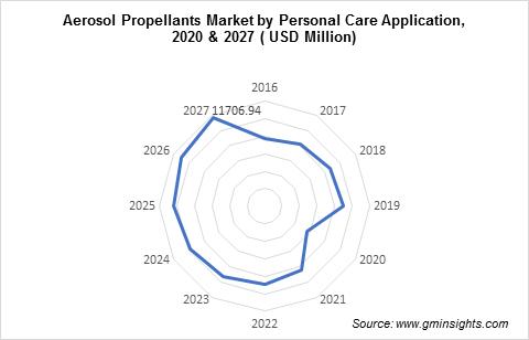Aerosol Propellants Market by Personal Care Application