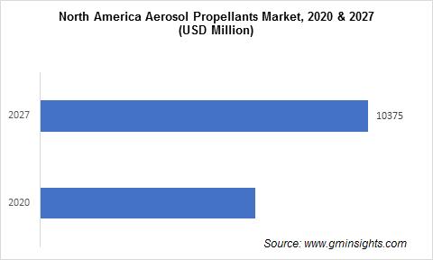 Aerosol Propellants Market by Region