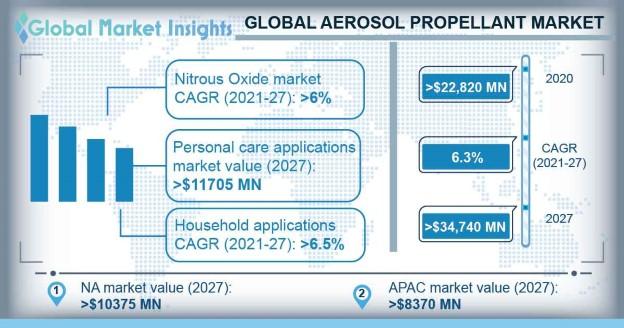 Aerosol Propellants Market Outlook