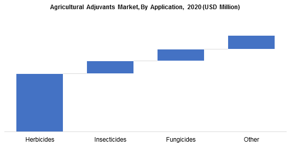 Agricultural Adjuvants Market by Application