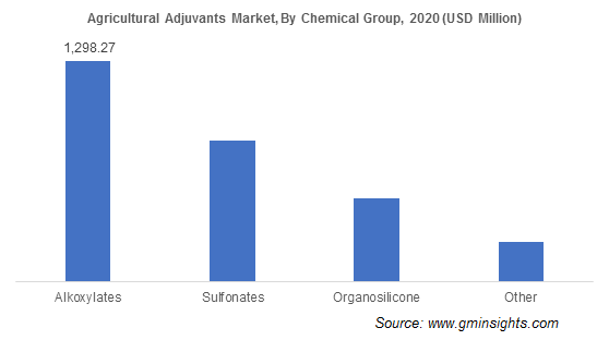 Agricultural Adjuvants Market by Chemical Group