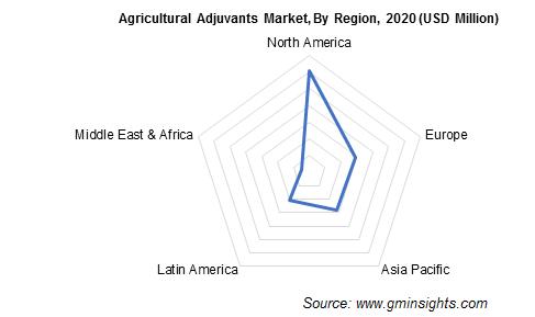Agricultural Adjuvants Market by Region