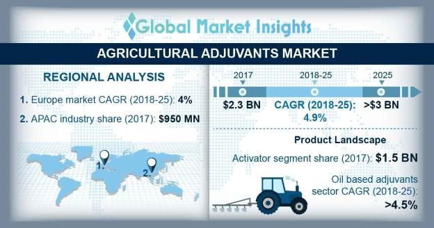 Agricultural Adjuvants Market Statistics