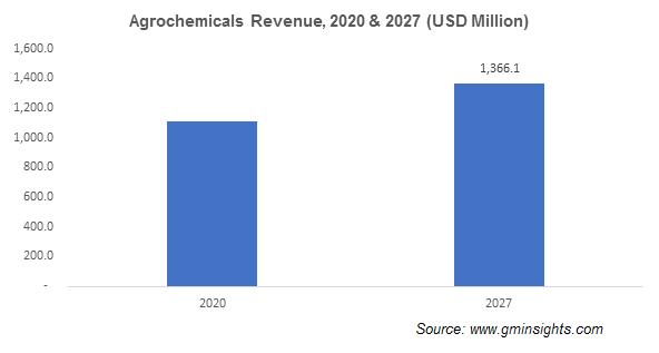 Ethoxylates Market by Agrochemicals