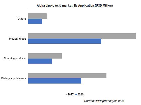 Alpha Lipoic Acid Market by Application