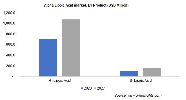 Alpha Lipoic Acid Market by Product