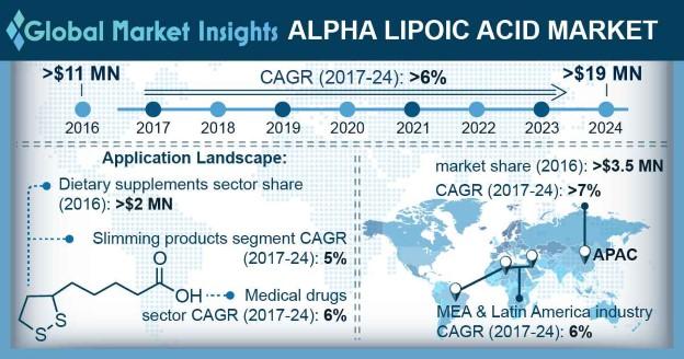 Alpha Lipoic Acid Market Outlook