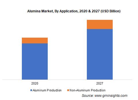 Alumina Market by Application