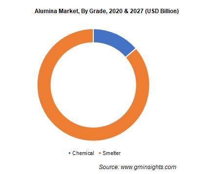 Alumina Market by Grade