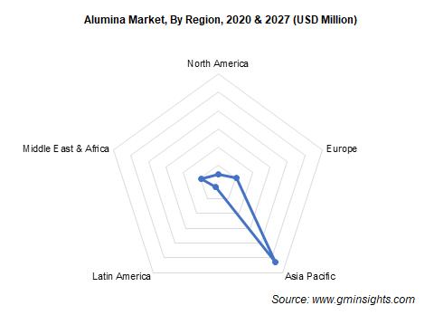 Alumina Market by Region