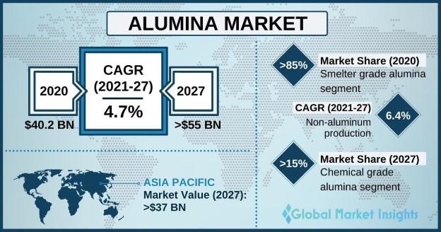 Alumina Market Outlook