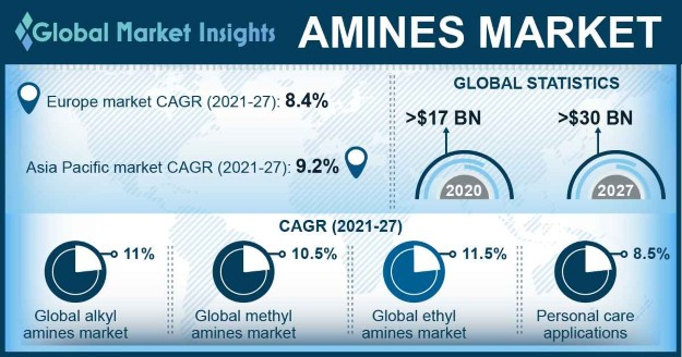 Amines Market Outlook