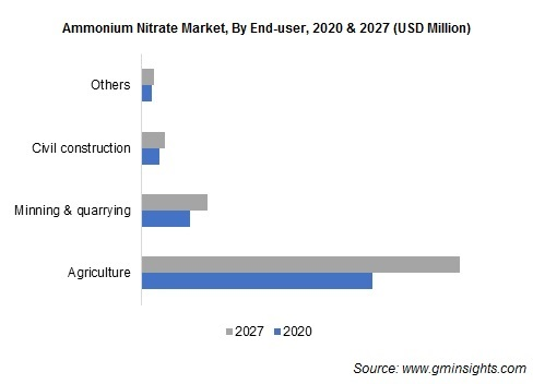 Ammonium Nitrate Market by End User