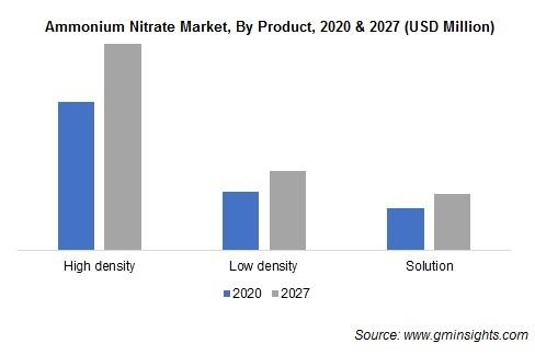 Ammonium Nitrate Market by Product