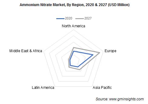 Ammonium Nitrate Market by Region
