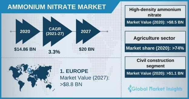 Ammonium Nitrate Market Outlook
