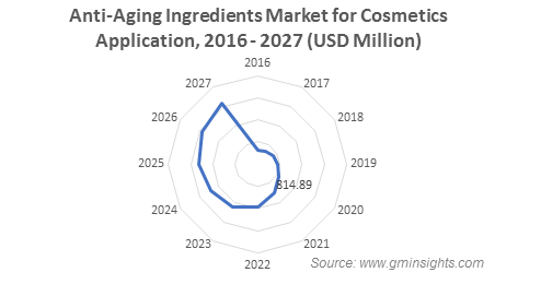 Anti-Aging Ingredients Market by Cosmetics Application