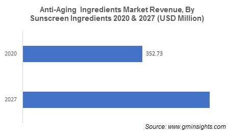 Anti-Aging Ingredients Market by sunscreen ingredients