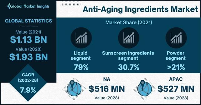 Anti-Aging Ingredients Market Outlook