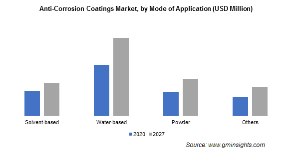 Anti-Corrosion Coatings Market by Mode of Application