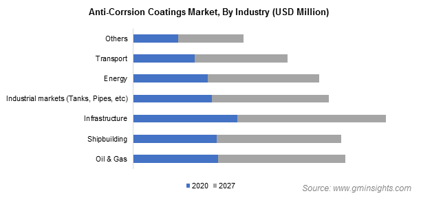 Anti-Corrosion Coatings Market by End-Use Industry