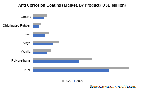 Anti-Corrosion Coatings Market by Product
