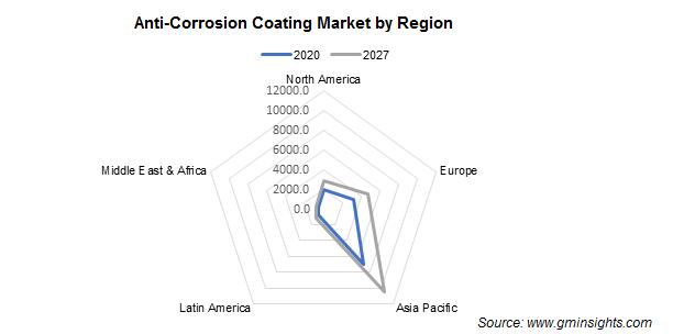 Anti-Corrosion Coating Market by Region