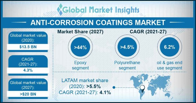 Anti-Corrosion Coatings Market Overview