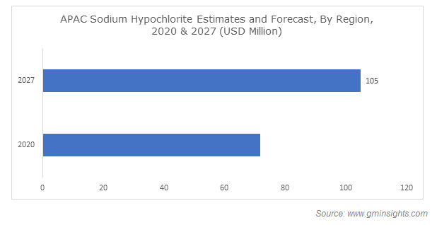 Asia Pacific Sodium Hypochlorite Industry