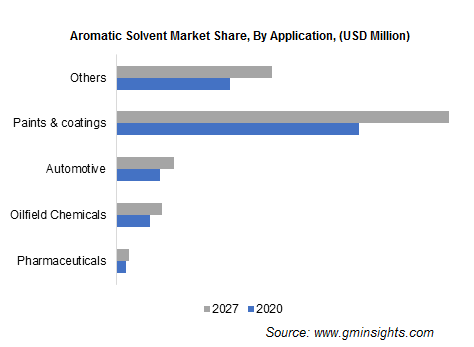 Aromatic Solvents Market by Application