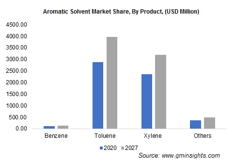 Aromatic Solvents Market by Product