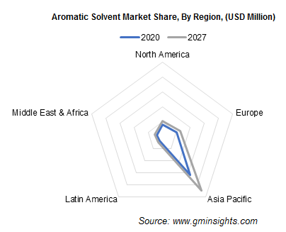 Aromatic Solvent Market Share, By Region