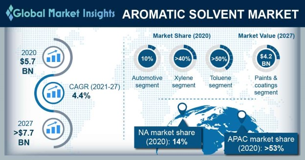 Aromatic Solvents Market Outlook