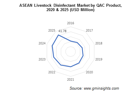 ASEAN Livestock Disinfectant Market by QAC Product