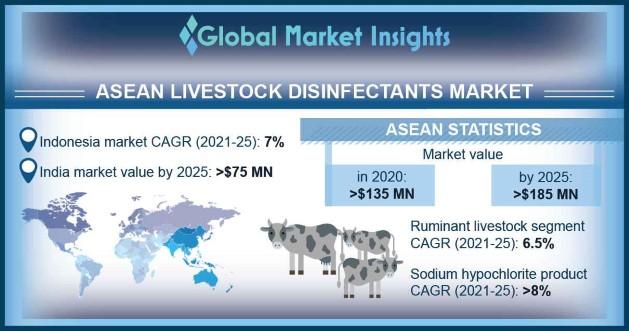 ASEAN Livestock Disinfectant Market Overview