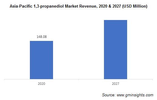 1,3-Propanediol Market by Region