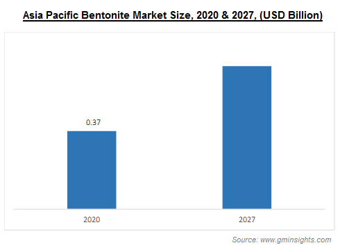 Bentonite Market by Region
